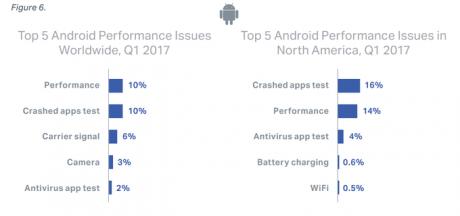 Failure rate Android vs iOS 2