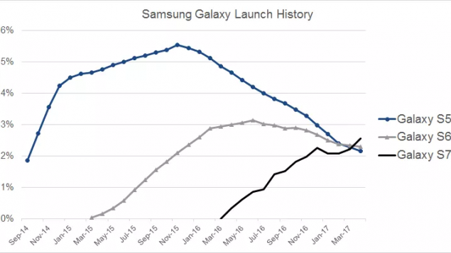 Il Galaxy C10 porterebbe essere il primo smartphone dual camera di Samsung