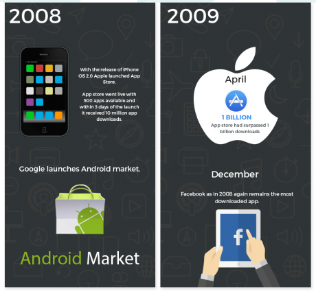 The evolution of apps