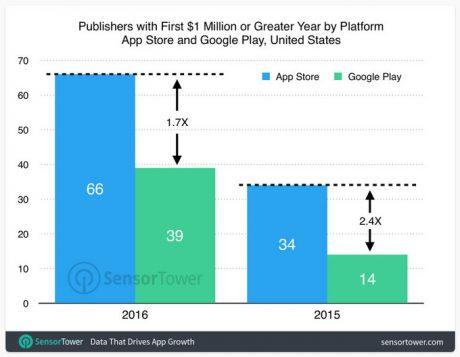 Sensor tower app revenue