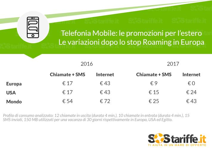 Tariffe mobili internazionali scopriamo cosa cambia dopo for Abolizione roaming in europa