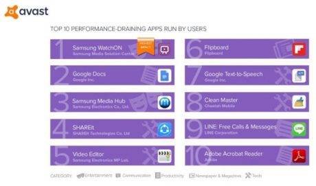 P12 TOP 10 PERFORMANCE DRAINING APPS RUN BY USERS 696x410