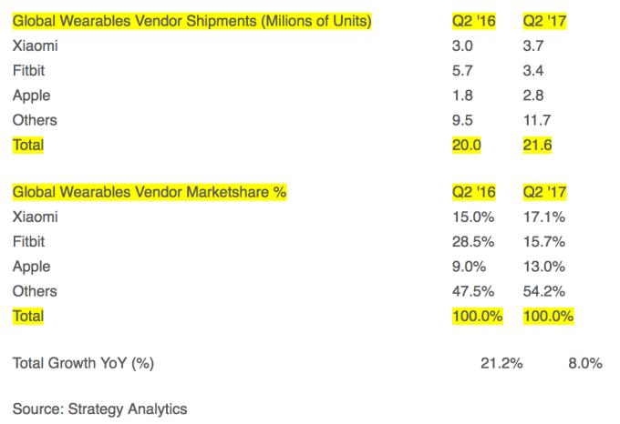 Mercato wearable: Xiaomi si prende la vetta, giù Fitbit