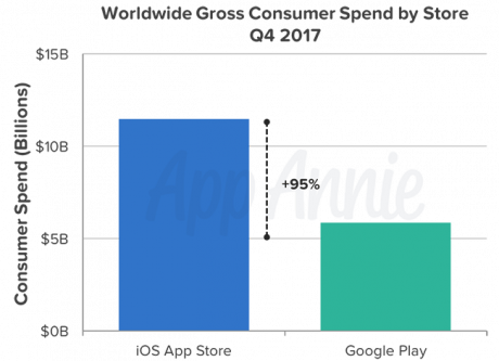 Insights q4 2017 consumer spend