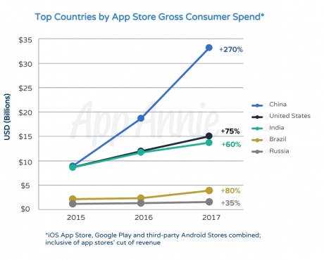 Top countries consumer spend apps 2017