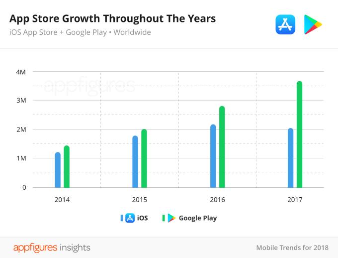 App Store ha perso il 5% delle app nell'ultimo anno