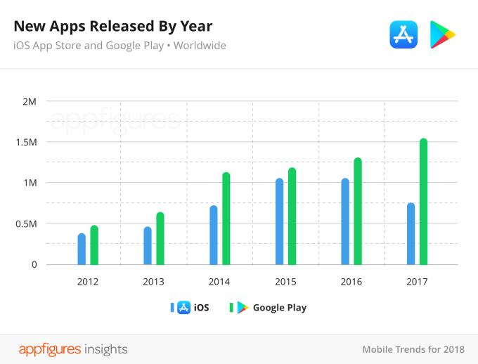 Cala il numero di applicazioni disponibili su App Store