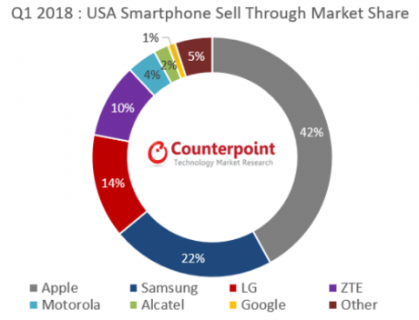 Iphone vendite usa