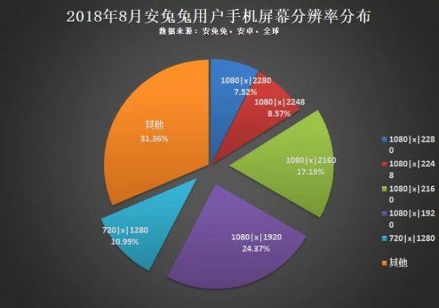 Statistiche AnTuTu - Ris