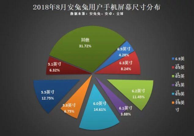 Statistiche AnTuTu - Dim