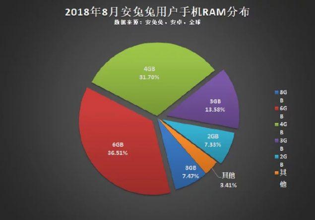 Statistiche AnTuTu - RAM