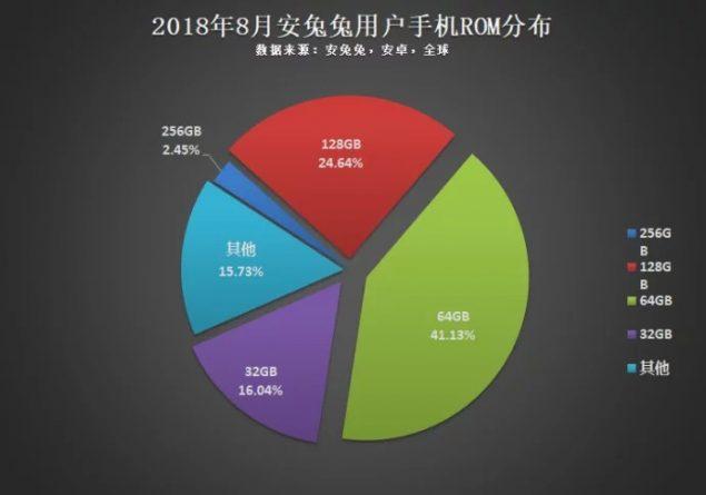 Statistiche AnTuTu- Storage