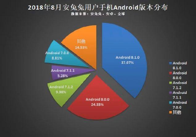 Statistiche AnTuTu - OS