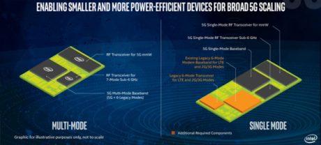 Intel annuncia il nuovo modem XMN 8160 5G
