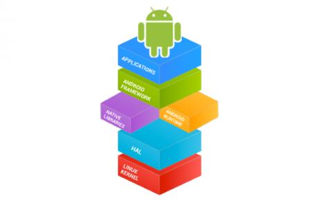 """Android sempre più """"aperto"""" con la Continuous Integration Da"""