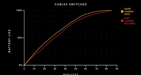 Ecco come funziona la ricarica Warp Charge 30 di OnePlus 6T