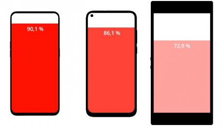 Una semplice infografica ci mostra gli  smartphone con lo screen-to-body ratio più elevato