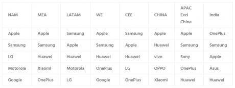 Samsung apple vendite smartphone 2