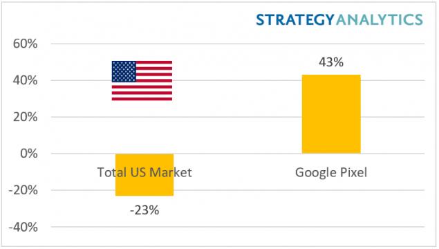 Google Pixel - crescita - strategy analytics