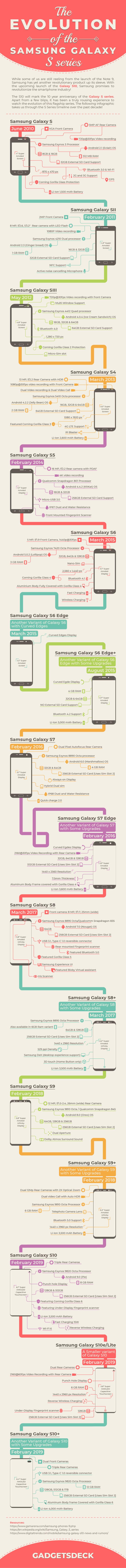 Samsung Galaxy S - storia