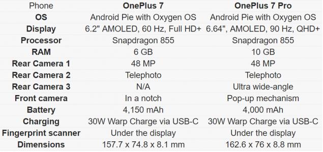 OnePlus 7 e 7 Pro specifiche