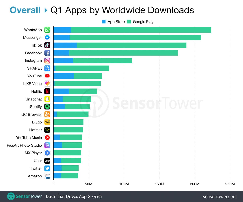 Google rompe con Huawei, stop ad aggiornamenti di Android