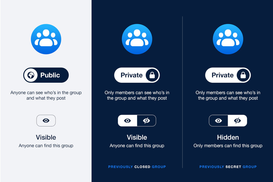 Facebook Privacy Gruppi