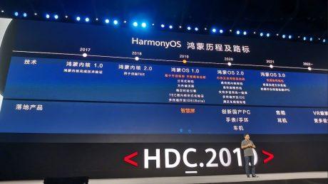 Harmony os timeline part 2