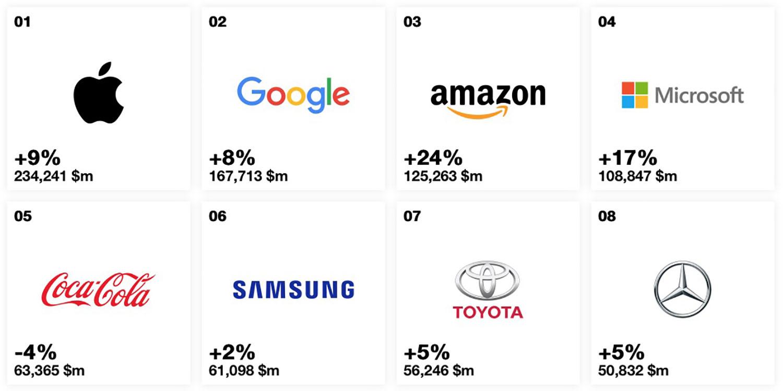 Best Global Brands, Toyota prima nel settore automotive