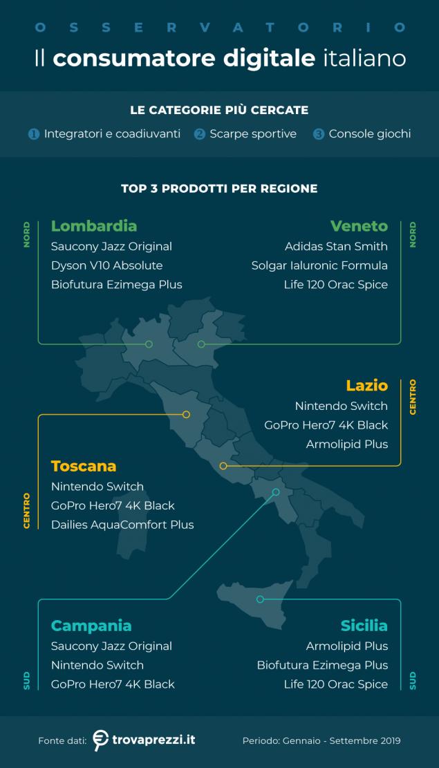 ecommerce acquisti italia