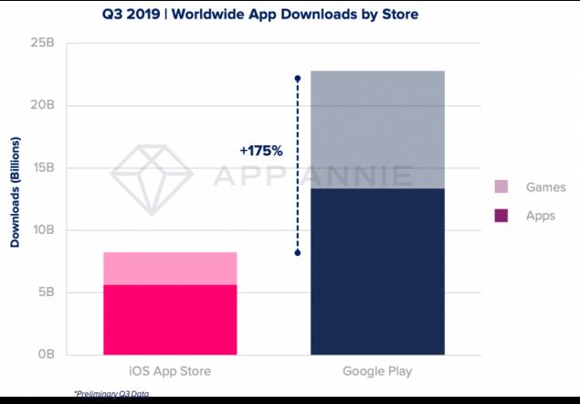 google play store volumi vendite giochi 2019