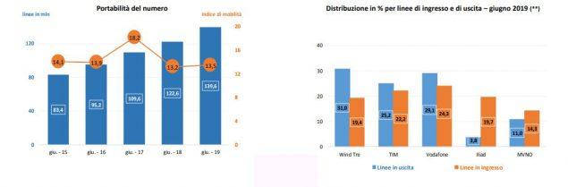 iliad distribuzione mercato operatori virtuali
