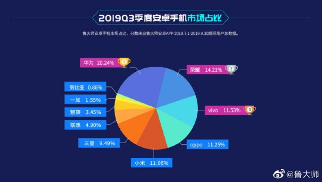 master lu smartphone android potenti cina q3 2019