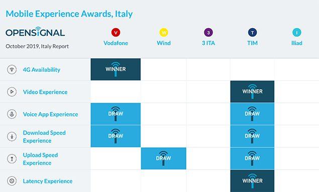 opensignal rapporto tim vodafone esperienza mobile 2019