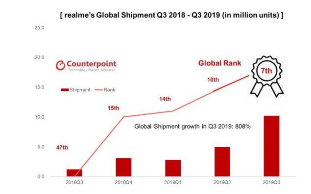 realme classifica produttori smartphone huawei hisilicon produzione