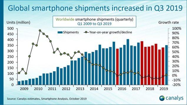 smartphone mercato crescita q3 2019