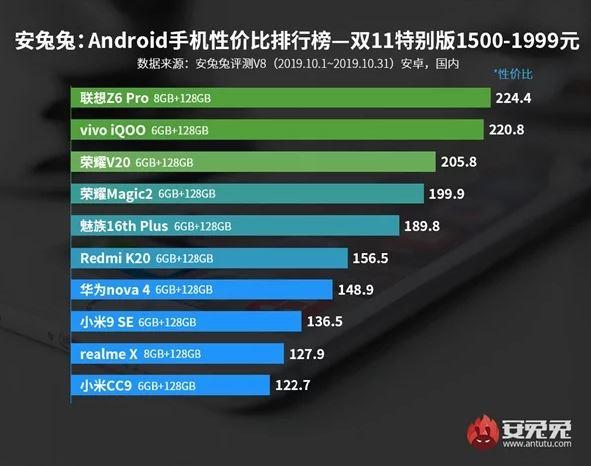 antutu smartphone rapporto qualita prezzo 2019