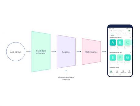 deepmind google play store applicazioni consigliate finalisti design challenge