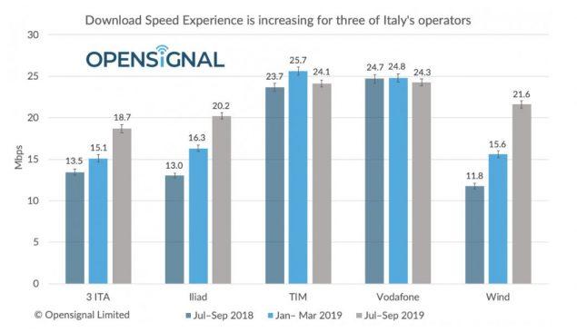 opensignal operatori classifica ottobre 2019
