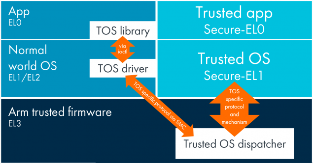 qualcomm trustzone bug sicurezza pagamenti check point research