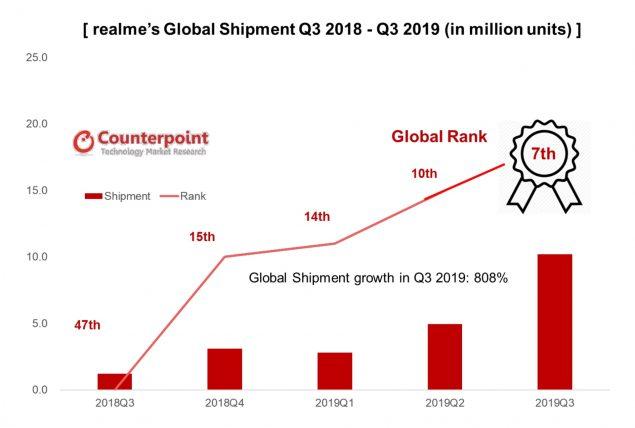 realme q3 2019 record crescita