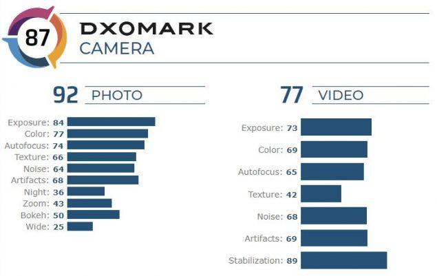 motorola one zoom dxomark punteggio