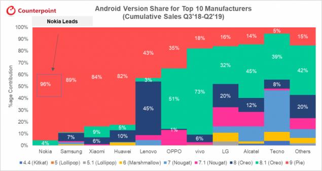 nokia 9 pureview android 10 aggiornamento