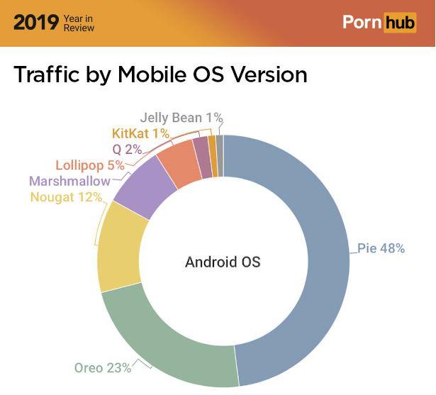 pornhub versione android popolari 2019