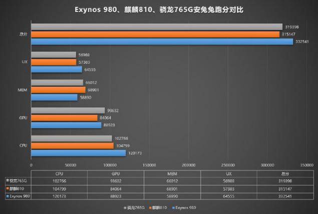 qualcomm snapdragon 765g hisilicon kirin 819 exynos 980 confronto benchmark