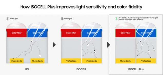 samsung isocell bright hmx sensore qualità