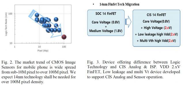 samsung sensore 144 mp 14nm finfet processo produttivo