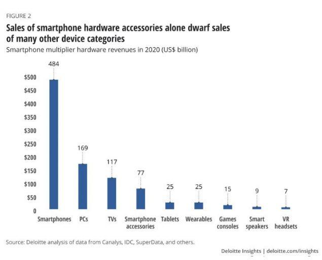 smartphone mercato 2020 1 triliardo di dollari