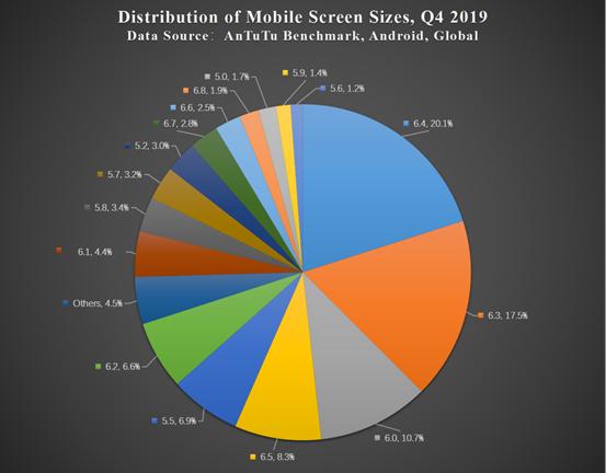 antutu classifica smartphone preferenze utenti q4 2019