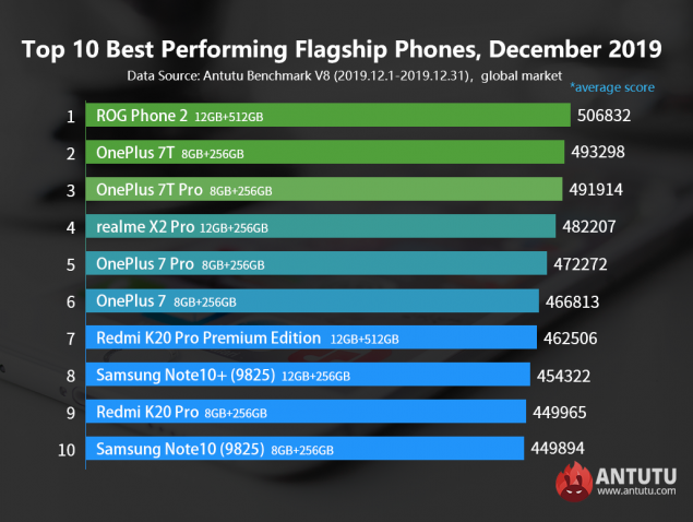 antutu smartphone performanti classifica dicembre 2019